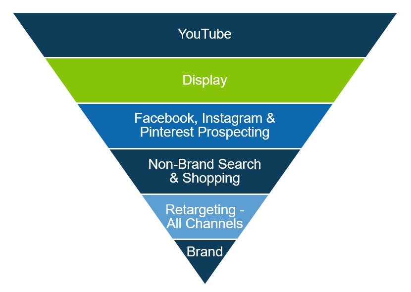 Example of a marketing funnel with YouTUbe, Display, Social Prospecting, Non Brand Search, Retargeting and Brand.
