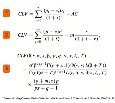 LTV Calculation Formulas