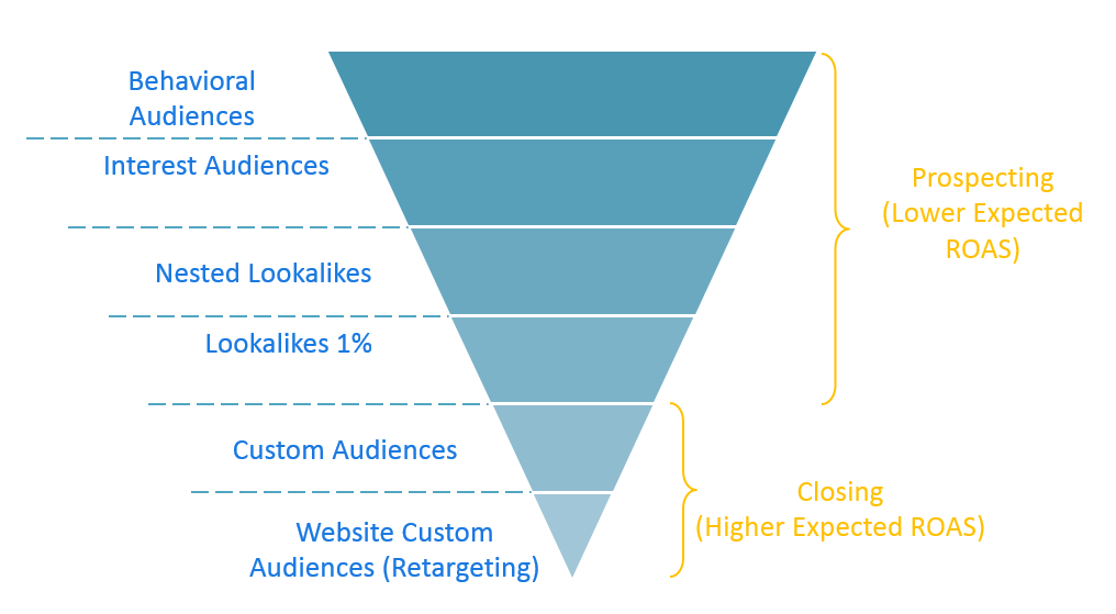 Facebook audience targeting and the sales funnel.