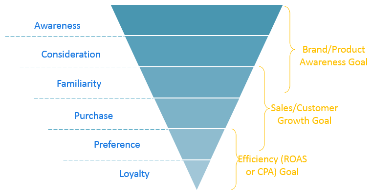 Using the Purchase Funnel to Guide PPC Strategy