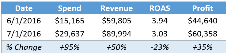 revenue_blog