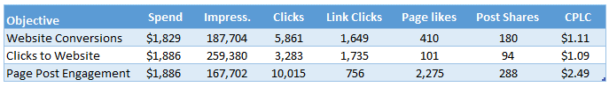 Data shown with 28 day click attribution window.