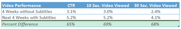 Data showing 60%+ gains in CTR and Video Views after adding Subtitles