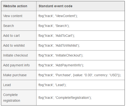 9 Standard Event Codes provided by Facebook