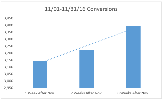 Graph showing the rise in conversions as backfill completed.