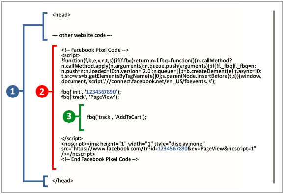 Example of how a fully-formed Facebook pixel would look on an Add to Cart page