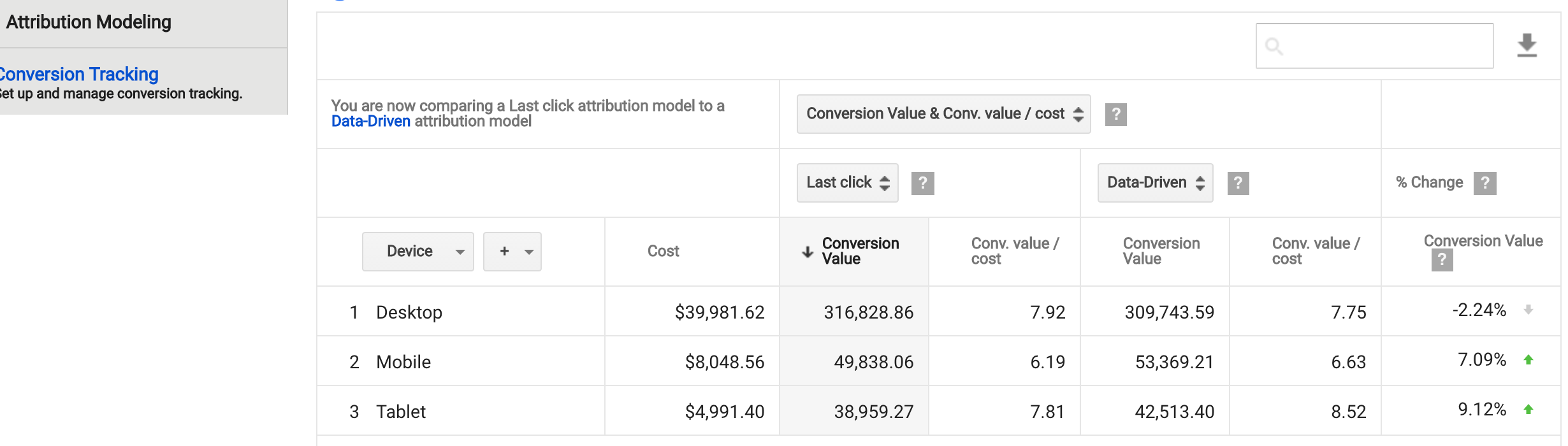 Google's New Attribution Modeling