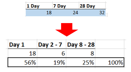 Screenshot of incremental gains. Day 2-7 gained 6. Day 8-28 gained 8.