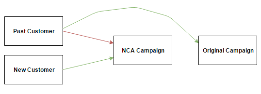 Past Customer User Flow to Original Campaign, New Customer Flow to NCA Campaign