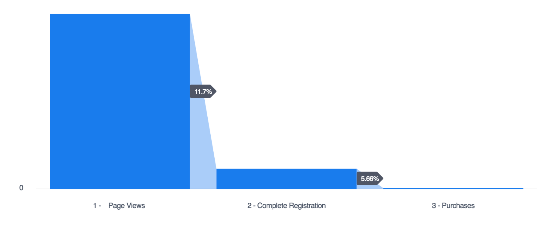 Facebook Funnel from Page Views to Registration to Purchase