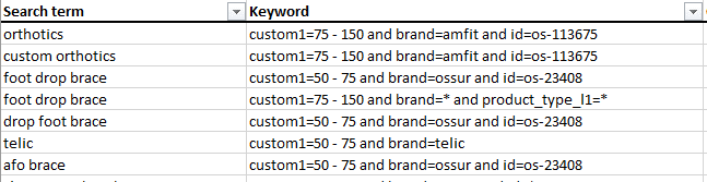 Example of Search Terms Matching to Product Groups
