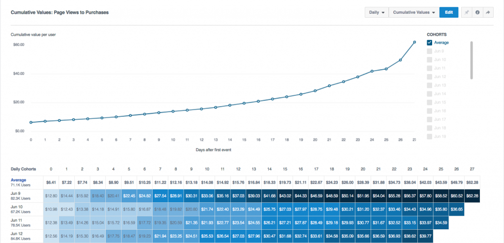 Improve Your Facebook Ads Performance with Insights from Facebook Analytics