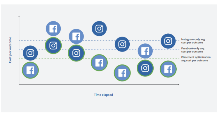 Time elapsed and social media channels