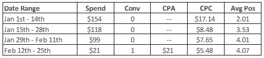 table describing high spend, no conversion ad group until recent period