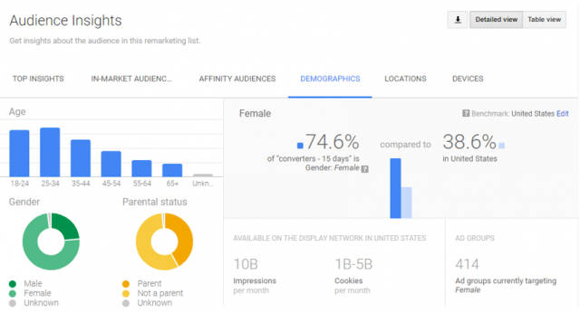 Customer Match List data in the Adwords Audience Insights tool