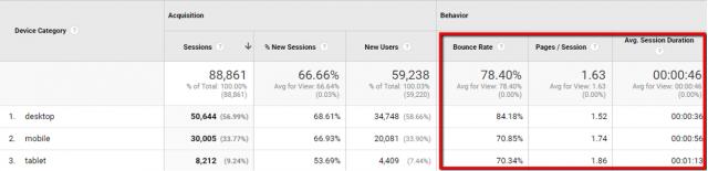 Google Analytics Device Behavior