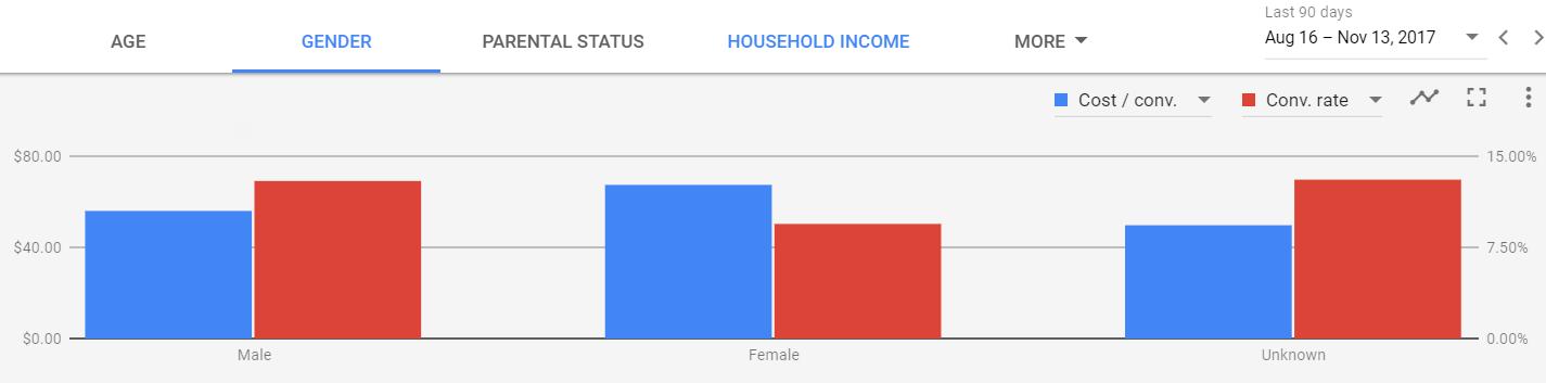 Google Display Network demographic analysis