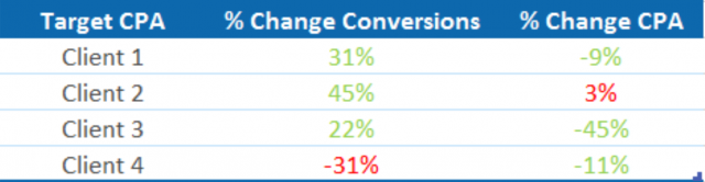 google target CPA results