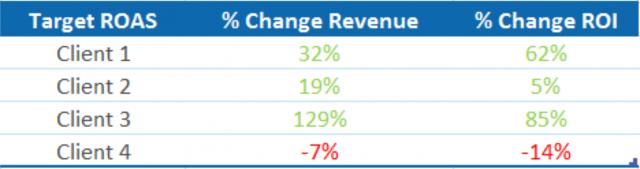 google target ROAS results