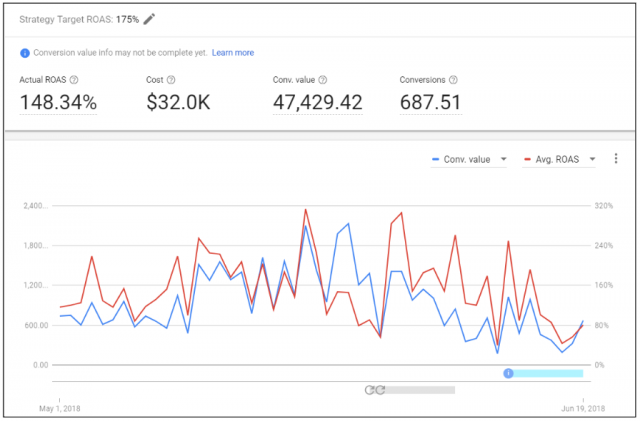 google ads bid strategy report