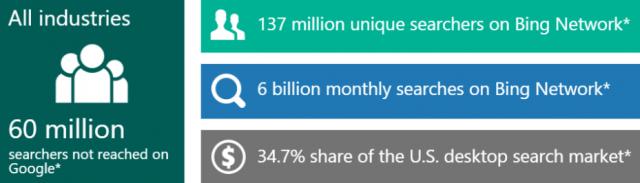 Microsoft Advertising Insights
