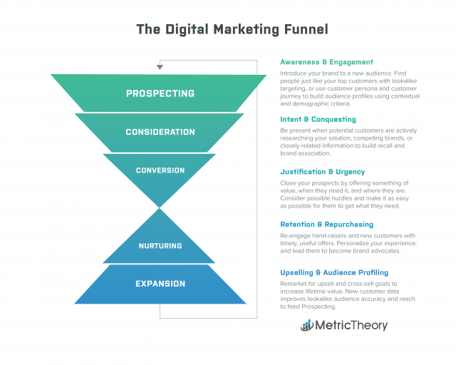 Digital Marketing Funnel 2019
