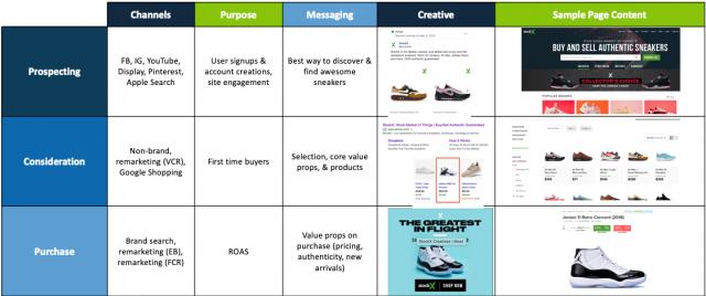 Customer Journey Optimization Example