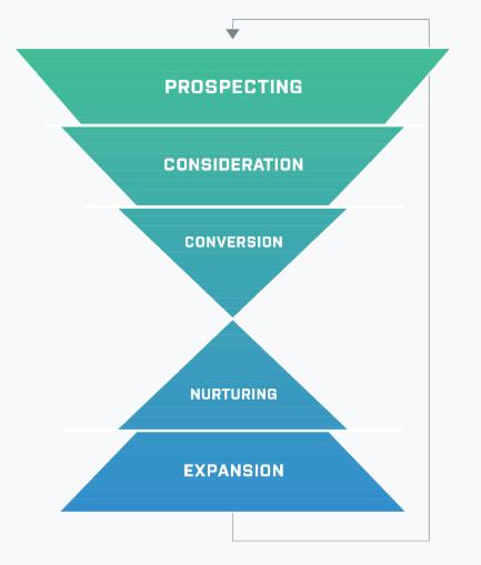 Metric Theory Digital Marketing Funnel