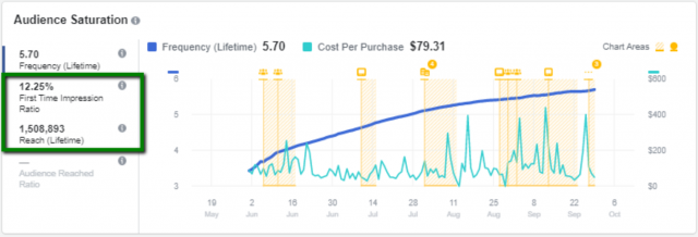 Facebook Inspect Tool Audience Saturation Graph