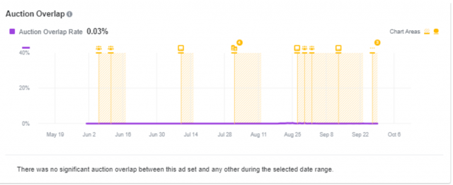 Facebook Inspect Tool Audience Overlap Graph
