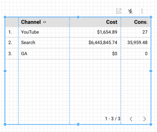Chart of cost and conversions comparing Youtube, search and google analytics