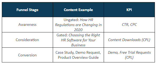 Content & KPI by Funnel Stage