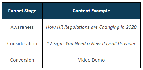 Content by Funnel Stage