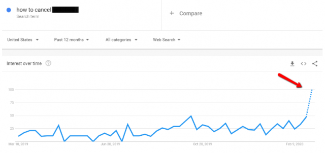 Google Trends SEM performance