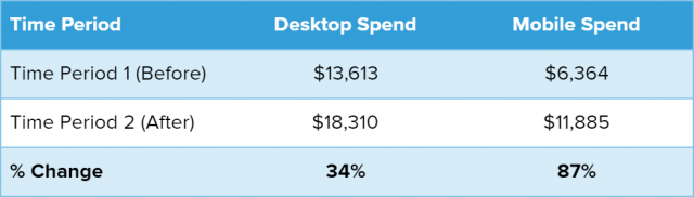 Trend in desktop and mobile spend