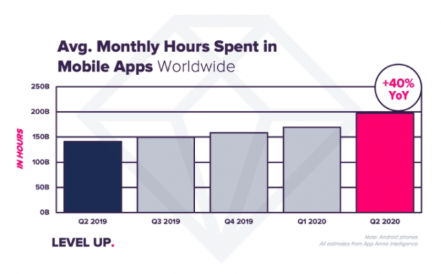 average daily mobile app usage
