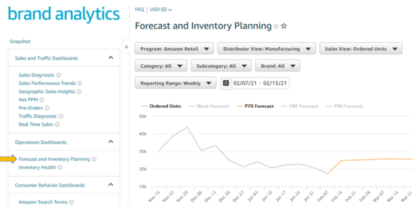 Vendor Central's Brand Analytics tool forecasting and inventory planning view