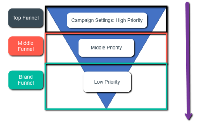 Example of Campaign Priority Settings