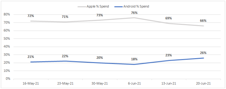 Graph showing recent trend of dropping apple spend and increase android spend