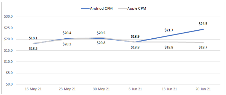 Graph showing rising CPMs for android