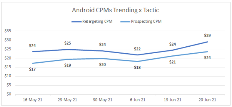 Graph showing that rising CPM costs are affecting all channels