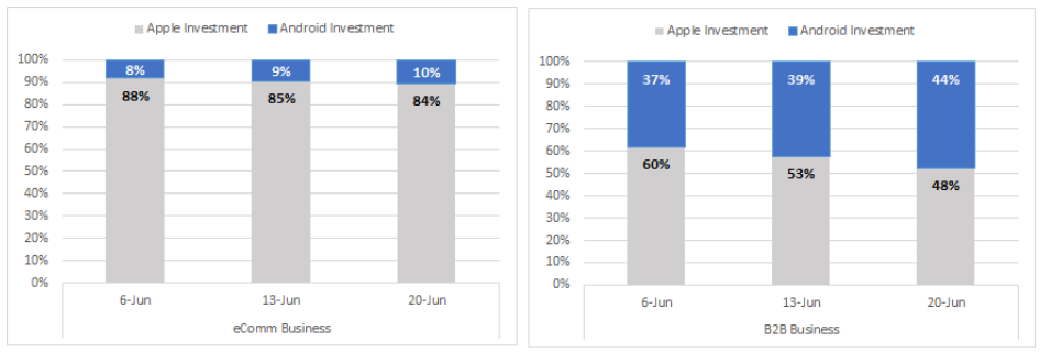 Graph showing how both eComm and B2B is shifting toward android