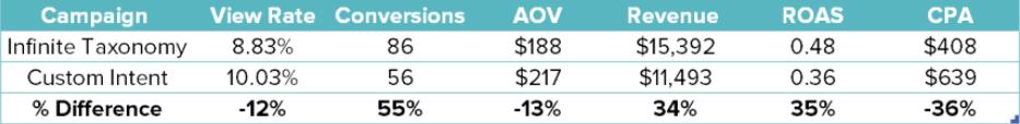 Table comparing infinite taxonomy performance versus custom intent performance