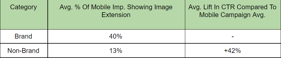 Image extensions CTR lift in brand versus nonbrand