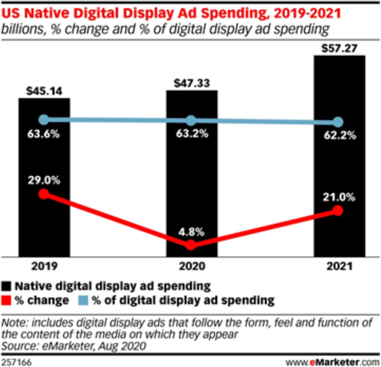 Graph of native advertising spend over time